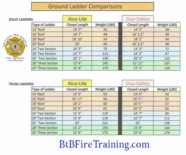 Ground Ladder Comparisons